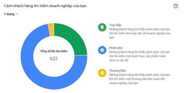Dịch Vụ Đánh Giá 5 sao Google Maps