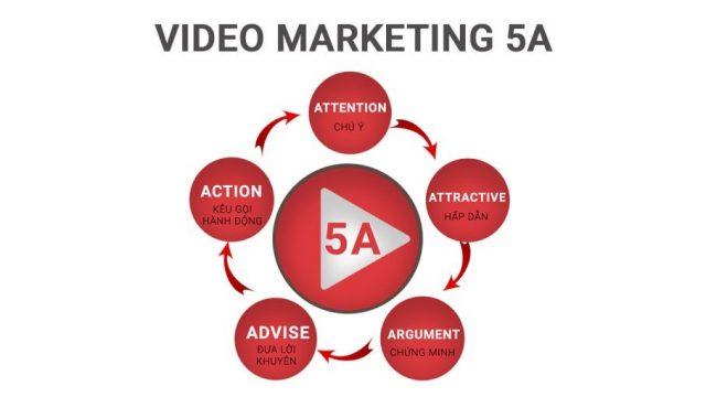 Kinh Nghiệm Làm Video Marketing