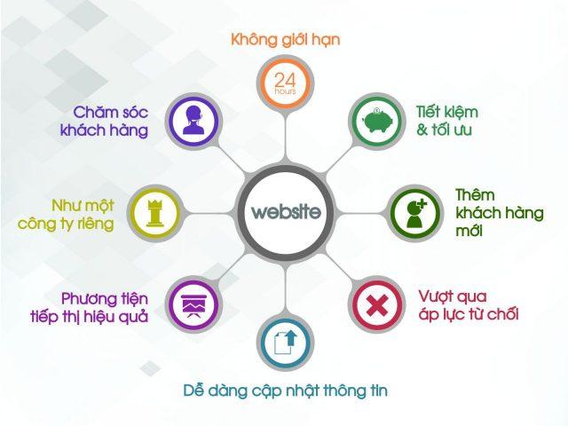 Lợi ích Website đối với doanh nghiệp